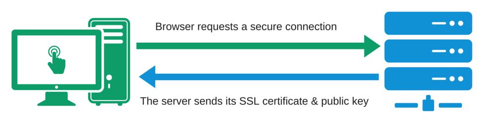 https-ssl-certificates